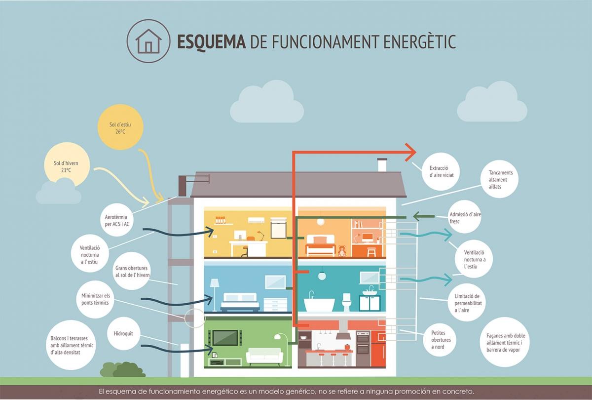 Esquema de funcionamiento energético