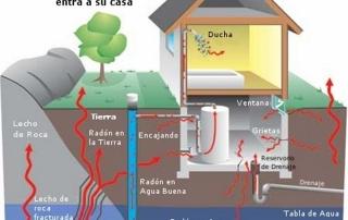 esquema gas radón