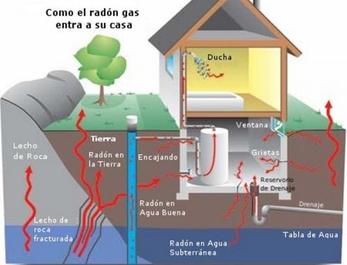 La importancia del Gas Radón
