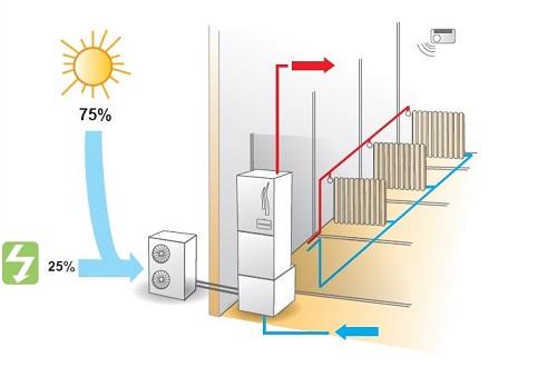 aprovechamiento energia con aerotermia